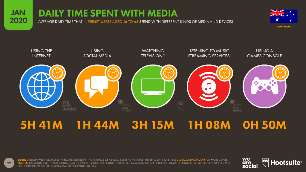 Time spent with media